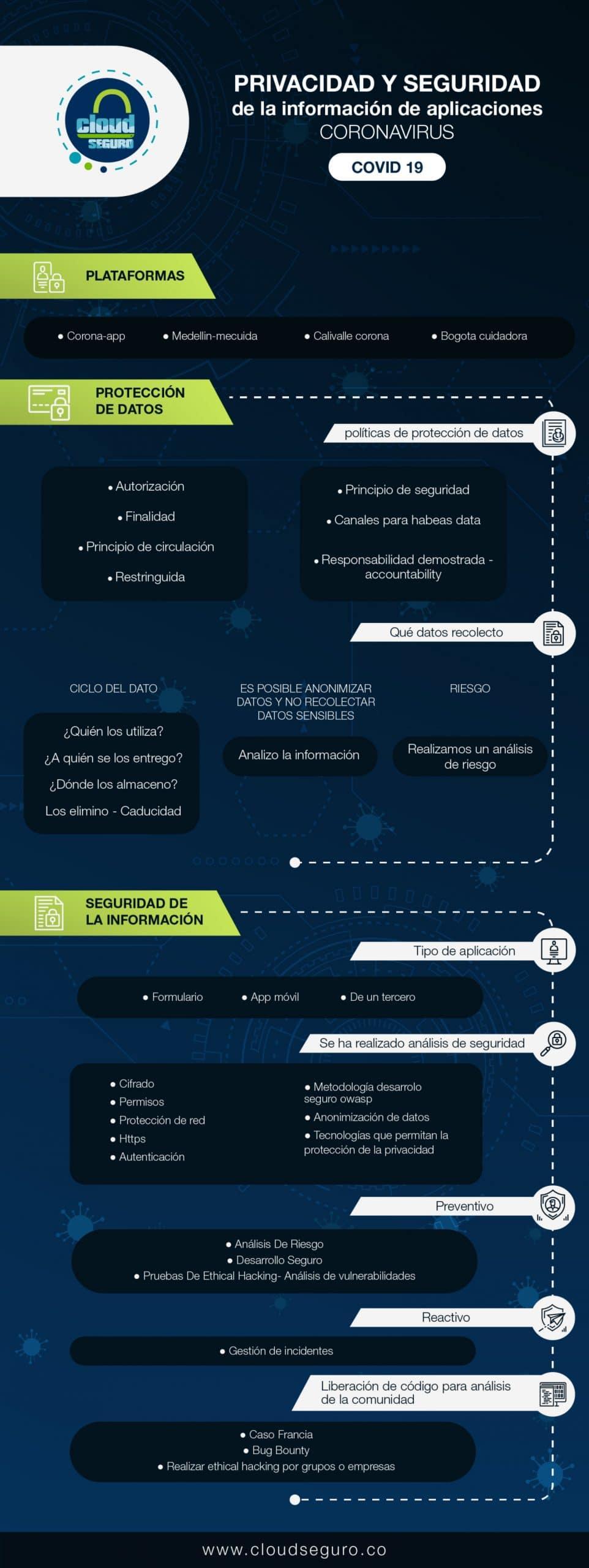 Privacidad y Seguridad de la información en aplicaciones COVID